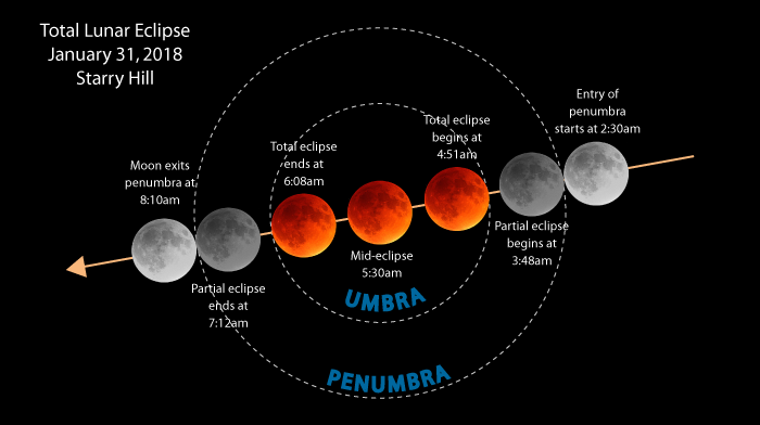 Starry hill observatory planetarium we will be experiencing an extraordinary triple event on the morning of january 31st a blue moon a supermoon and a lunar eclipse all in one ccuart Image collections